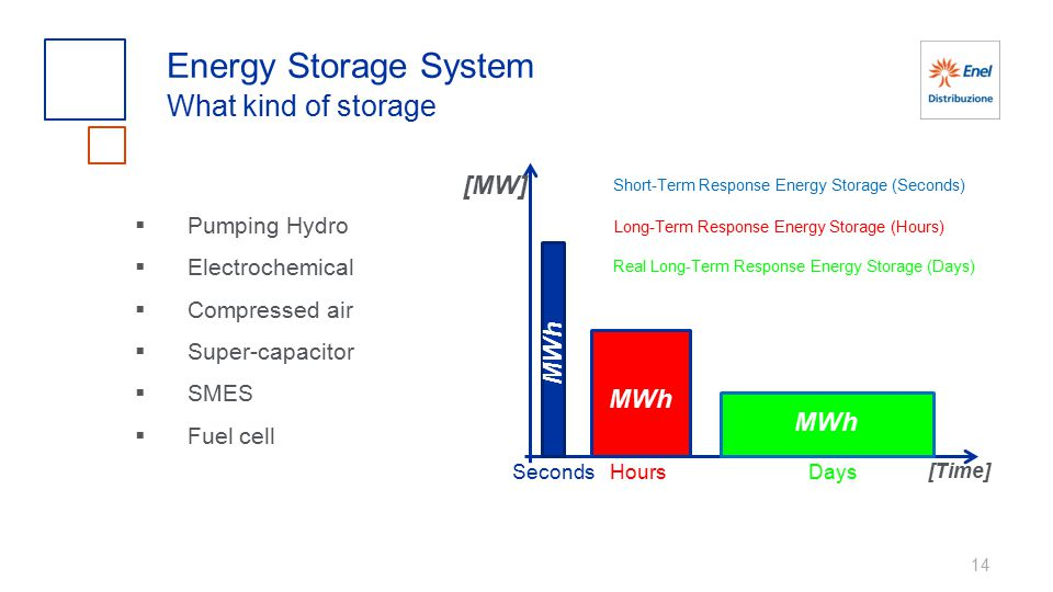 Energy Storage System What kind of storage [MW] MWh Pumping Hydro